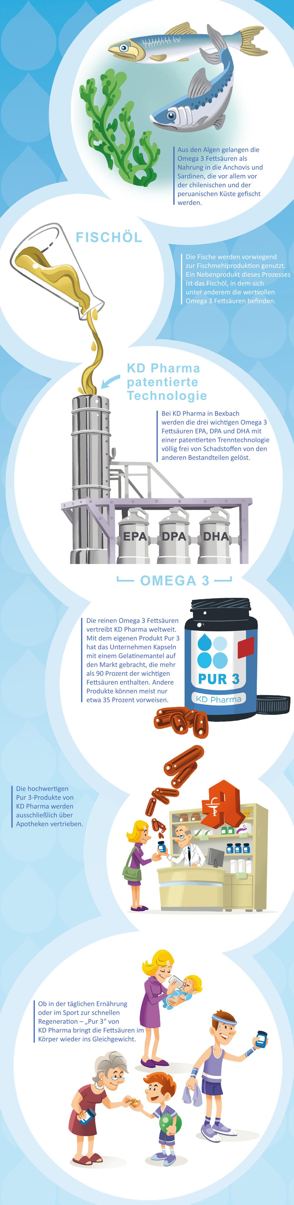 infografik_kd-pharma_korr_02